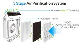 3 công nghệ trên máy lọc khí
